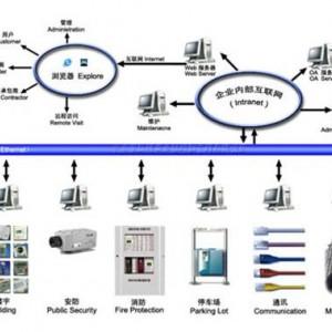 菏泽 系统集成 澳诺_图片