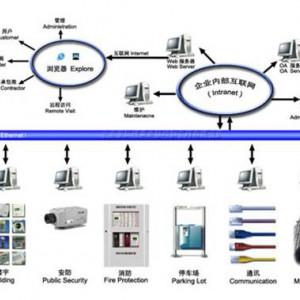 聊城 系统集成 澳诺_图片